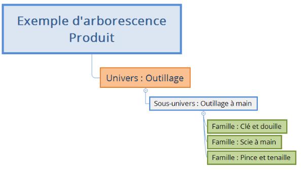 arborescence produit