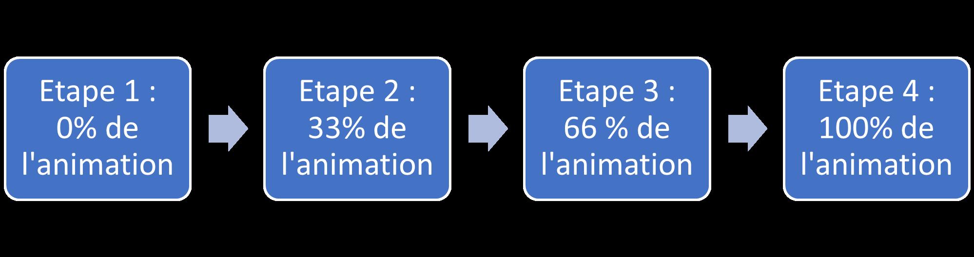 API Web Animations
