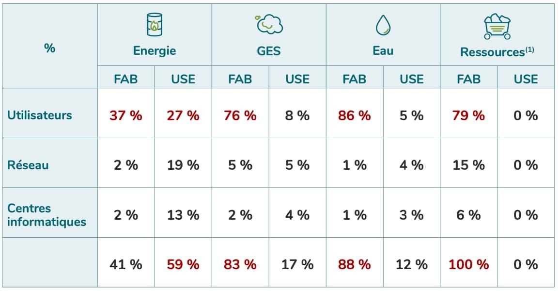 tableau avec les consommations d'énergie