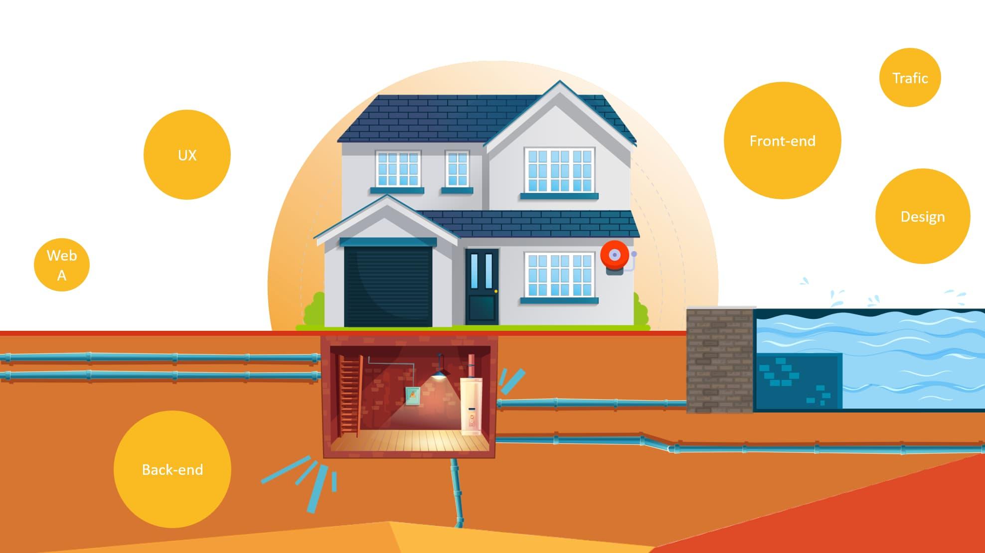 métaphore des ressources d'une maison